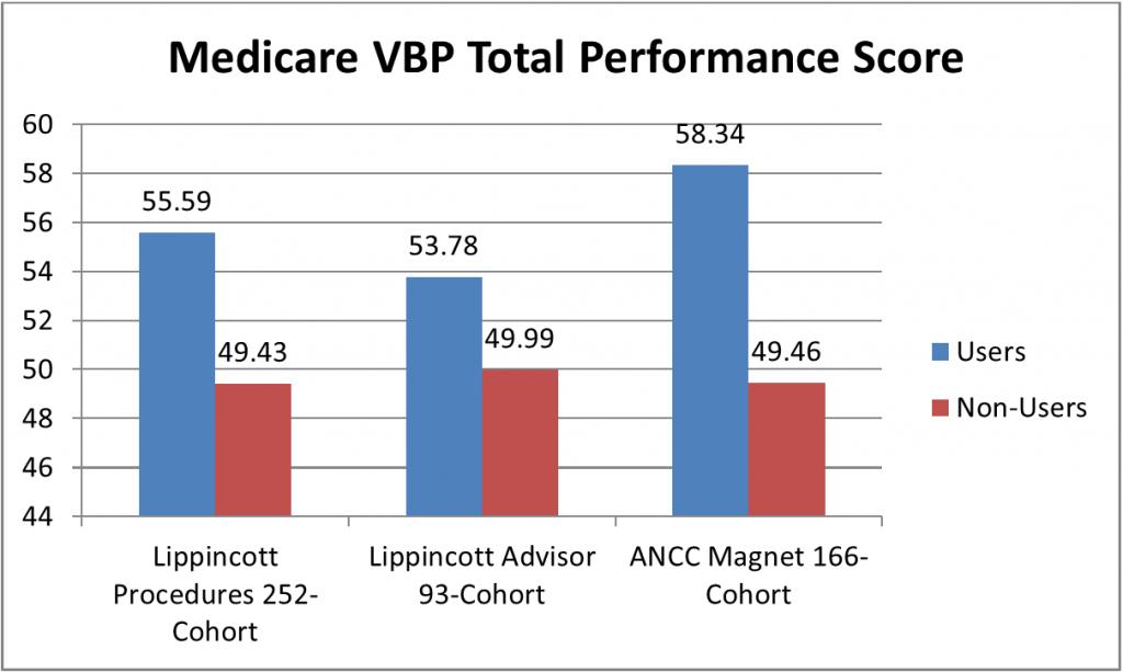 Medicare VBP Total Performance Score